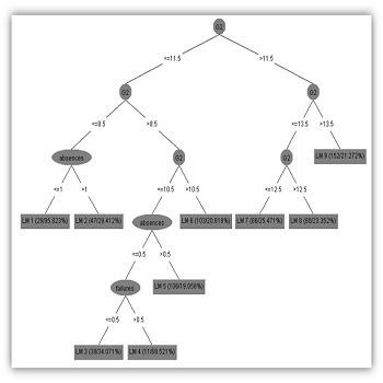 شبیه سازی مقاله داده کاوی اطلاعات دانشی دانش آموزان موسسات آموزش عالی با متلب