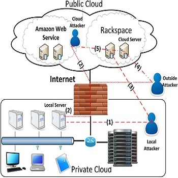 تحقیق چالش های امنیتی مجازی سازی شبکه و راهکارها
