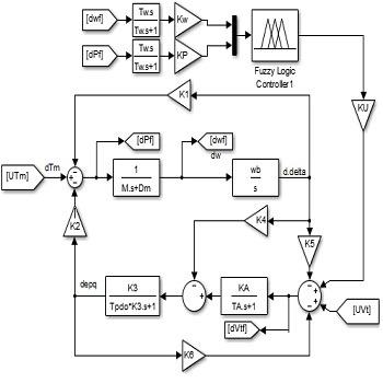 بهینه سازی پارامترهای پایدارساز سیستم قدرت برای افزایش میرایی با متلب