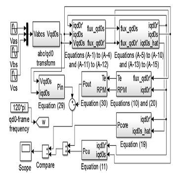 شبیه سازی مقاله ماشین القایی سه فاز با مدلسازی تلفات هسته با متلب