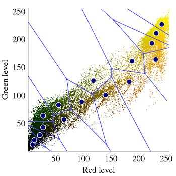 شبیه سازی خوشه بندی داده های IRIS و PIMA توسط الگوریتم K-means با متلب