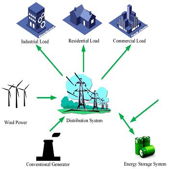 شبیه سازی مقاله بازآرایی شبکه های توزیع شامل توربین باد و ذخیره ساز انرژی با متلب