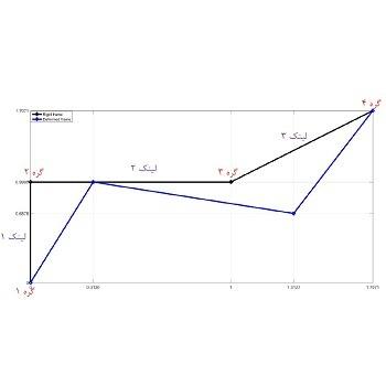 تحلیل قاب دو بعدی جهت محاسبه نیروی تکیه گاه و جابجایی گره ها با متلب