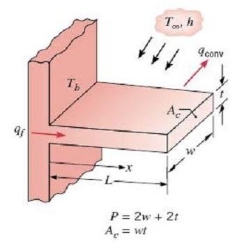 حل معادله انتقال حرارت و تغییرات دما در یک فین با متلب