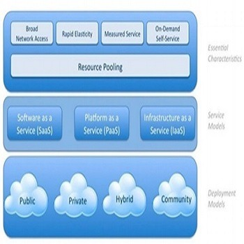 تحقیق توزیع متعادل بار در محیط ابر
