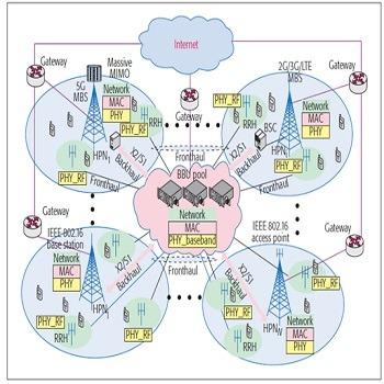 تحقیق کاربرد شبکههای نسل پنجم (5G) برای اینترنت اشیا