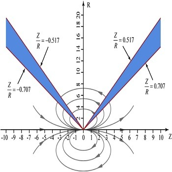 شبیه سازی مقاله روش کنترل مسیر هدایت متقاطع بین دو چاه افقی با متلب