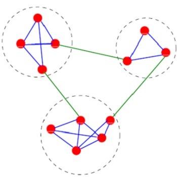 تحقیق تشخیص جوامع در شبکههای اجتماعی به کمک الگوریتمهای تکاملی