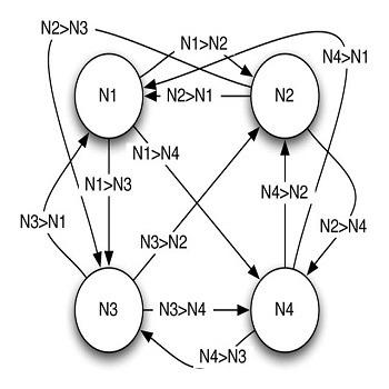 شبیه سازی بازیابی اطلاعات و حذف نویز توسط شبکه عصبی هاپفیلد با متلب
