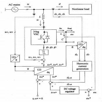 شبیه سازی مقاله کنترل فیلتر اکتیو شنت توسط جبران توان راکتیو با متلب