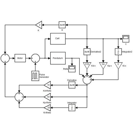 شبیه سازی کنترل فازی آونگ معکوس دوار با متلب