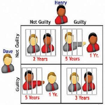 پروژه حل مسئله دو راهی زندانی با گمز
