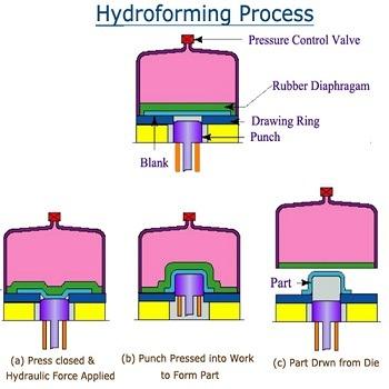 تحقیق هیدروفرمینگ، کاربرد و انواع آن