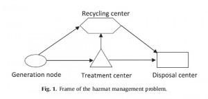 شبیه سازی مدل چند هدفه برای مسیریابی حمل زباله های خطرناک صنعتی با گمز