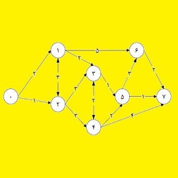 شبیه سازی مساله کوتاه ترین مسیر با گمز