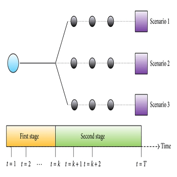 شبیه سازی مدل ریاضی برنامه ریزی تصادفی دو مرحله ای با گمز