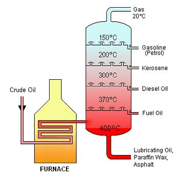 شبیه سازی فرایند ککینگ تاخیری با هایسیس Hysys