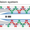 مدلسازی و کنترل موتورهای سنکرون خطی مغناطیس دائم برای قطارهای سرعت بالا با متلب