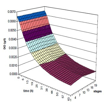 شبیه سازی مقاله مدلسازی بیوراکتور هوادهی با متلب