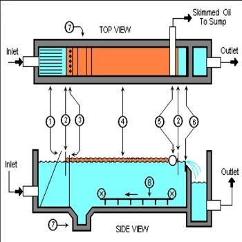 پاورپوینت تصفیه پساب در صنایع پتروشیمی