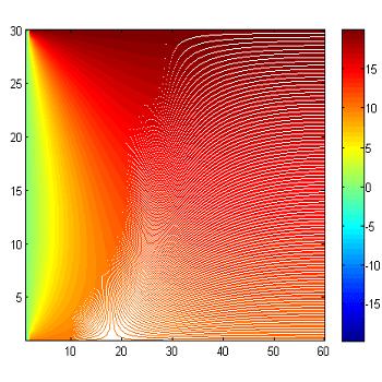شبیه سازی انتقال حرارت دو بعدی به صورت ضمنی و صریح با فرترن