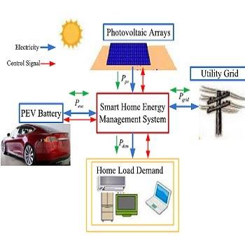 شبیه سازی مدیریت انرژی خانه هوشمند با ترکیب منابع خورشیدی و باتری با متلب