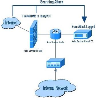 تحقیق تامین امنیت شبکه های کامپیوتری به کمک Honeypot