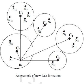 شبیه سازی مقاله سیستم تشخیص نفوذ مبتنی بر ترکیب مرکز خوشه و نزدیکترین همسایه با متلب