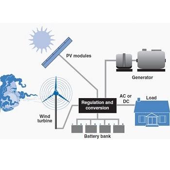 شبیه سازی طراحی بهینه سیستم ترکیبی بادی، خورشیدی و دیزلی با در نظر گرفتن هزینه ها با متلب