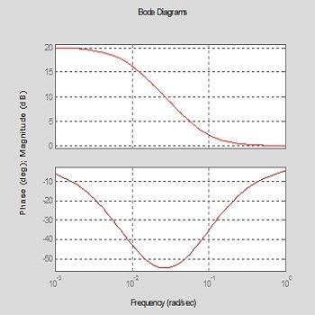 شبیه سازی کنترل سیستم راهبری وسیله نقلیه توسط جبرانساز پیشفاز و پسفاز با متلب