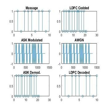 شبیه سازی و بررسی عملکرد مدولاسیون ASK و DPSK با متلب