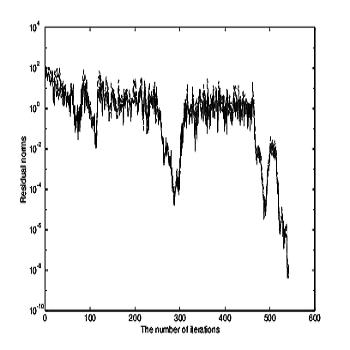 شبیه سازی الگوریتم آرنولدی چبیشف با متلب