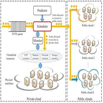 تحقیق زمان بندی وظایف برای افزایش سودآوری در محیط محاسبات ابری هیبریدی