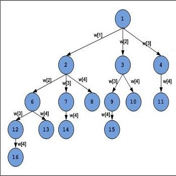 شبیه سازی مساله جمع زیرمجموعه ها به کمک الگوریتم ژنتیک و جست و جوی تصادفی با متلب