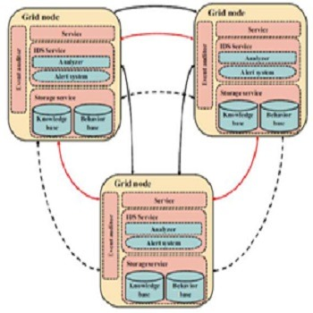 مقاله سیستمهای تشخیص نفوذ