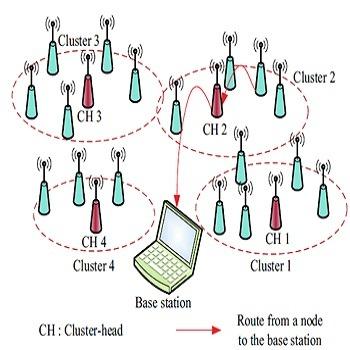 تحقیق خوشه بندی شبکه حسگر بی سیم بر مبنای الگوریتم بهینه سازی دسته ای ذرات