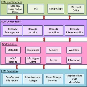 تحقیق مدیریت محتوای سازمانی (ECM)