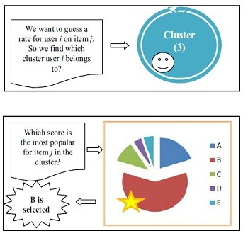 شبیه سازی مقاله الگوریتم فیلتر مشترک مبتنی بر خوشه بندی کاربران و امتیاز همسایگان به زبان C++