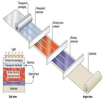 بهینه سازی پنل خورشیدی با الگوریتم های بهینه سازی مختلف با متلب