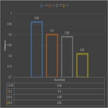 برنامه نویسی الگوریتم جستجوی غیر کلاسیک به زبان پایتون python
