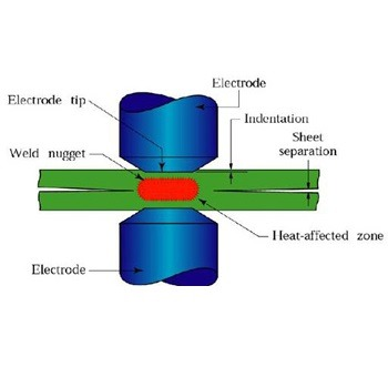 شبیه سازی فرآیند جوشکاری نقطه ای مقاومتی غیرمشابه با آباکوس