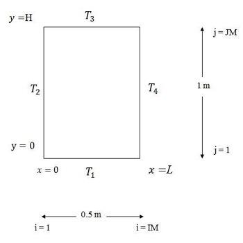 حل توزیع دمای دوبعدی پایدار در جسم مستطیلی با فرترن