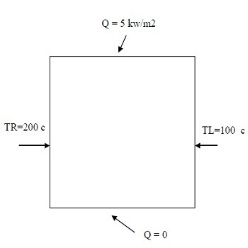 حل عددی معادله حرارت دو بعدی برای یک صفحه تخت با فرترن