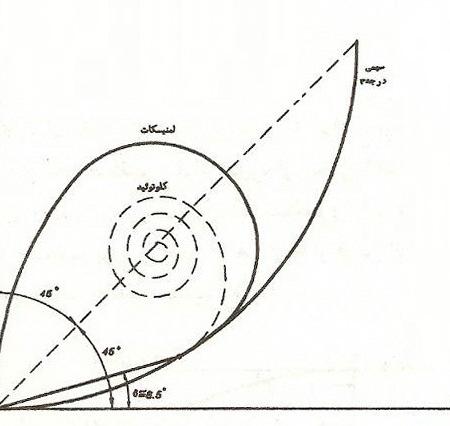 پروژه آماده راهسازی طراحی مسیر بین A تا B و نقطه تعیین شده با شرایط روستایی