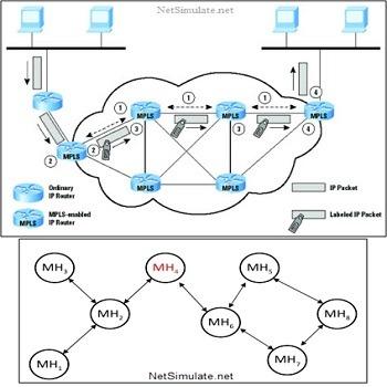 تحقیق بررسی چالش ها و راهکارهای ارائه شده در پروتکل های Aodv Dsr Dsdv
