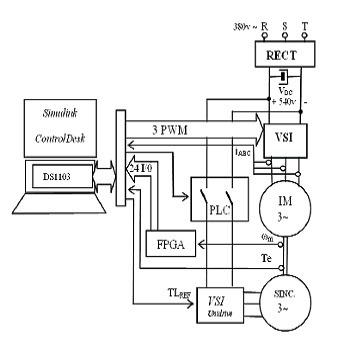 شبیه سازی مقاله کنترل موقعیت موتور القایی به کمک کنترل کننده لغزشی تطبیقی با متلب