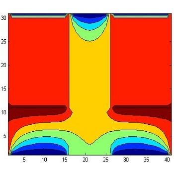 شبیه سازی توزیع دو بعدی دمای پایا با متلب