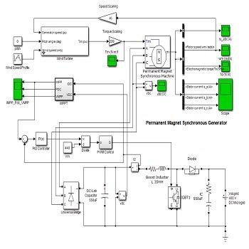 شبیه سازی مقاله کنترل MPPT توربین بادی PMSG متصل به شبکه میکروگرید با متلب