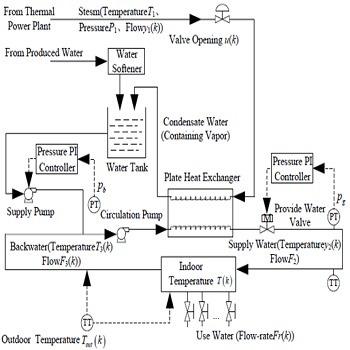 تحقیق بررسی روش های مورد استفاده در کنترل تجهیزات گرمایی