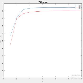 شبیه سازی استخراج ویژگی به روش pca و lda با متلب